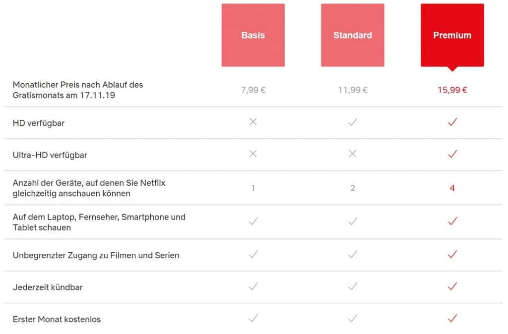 Netflix Kosten