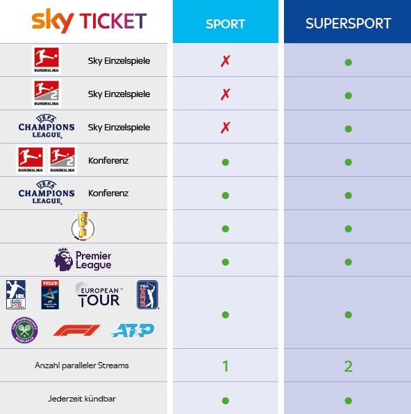 Sky Sport Ticket Vergleich Supersport Ticket